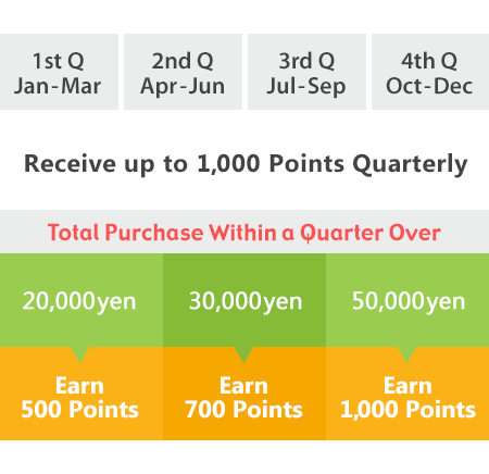 quarter points